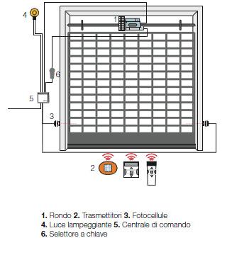 collegamenti Motore Nice Rondo per serranda garage senza freno 130 Kg.